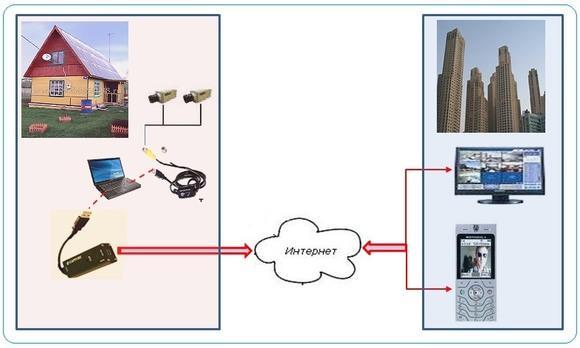 Как самому сделать видеонаблюдение на даче